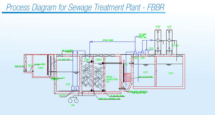 sewage treatment plant in Bahrain